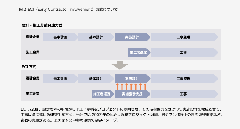 図2 ECI(Early Contractor Involvement)方式について