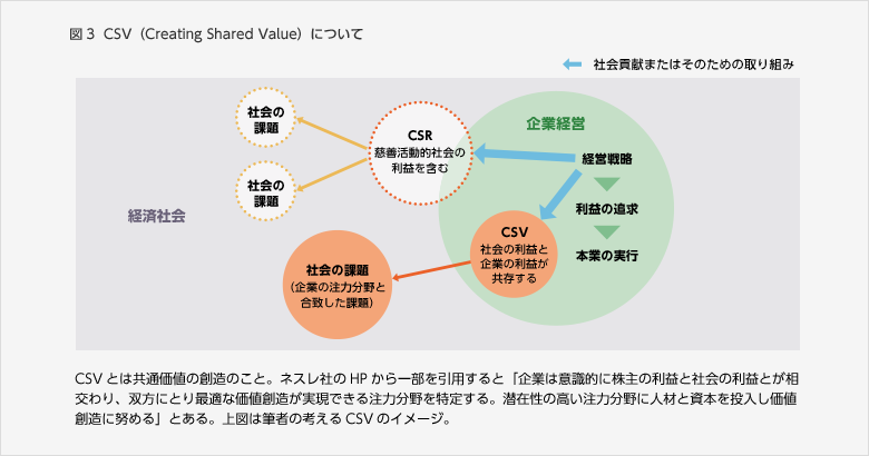 図3  CSV(Creating Shared Value)について