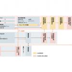 複数SC施設全体のLCM(ライフサイクルマネジメント)計画