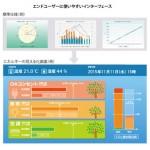 新宿マインズタワー 中央監視・防災システムリノベーション計画